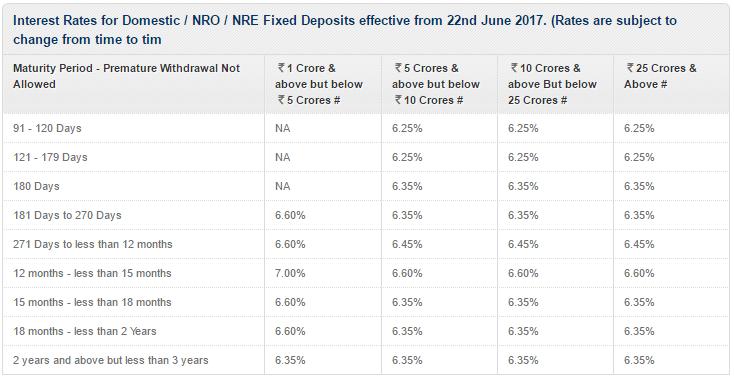 kotak deposit rates
